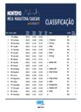 Clube Class. Atleta Tempo Oficial Tempo Chip Escalão Tempo 10 Km Dorsal Class. Chip Class ...